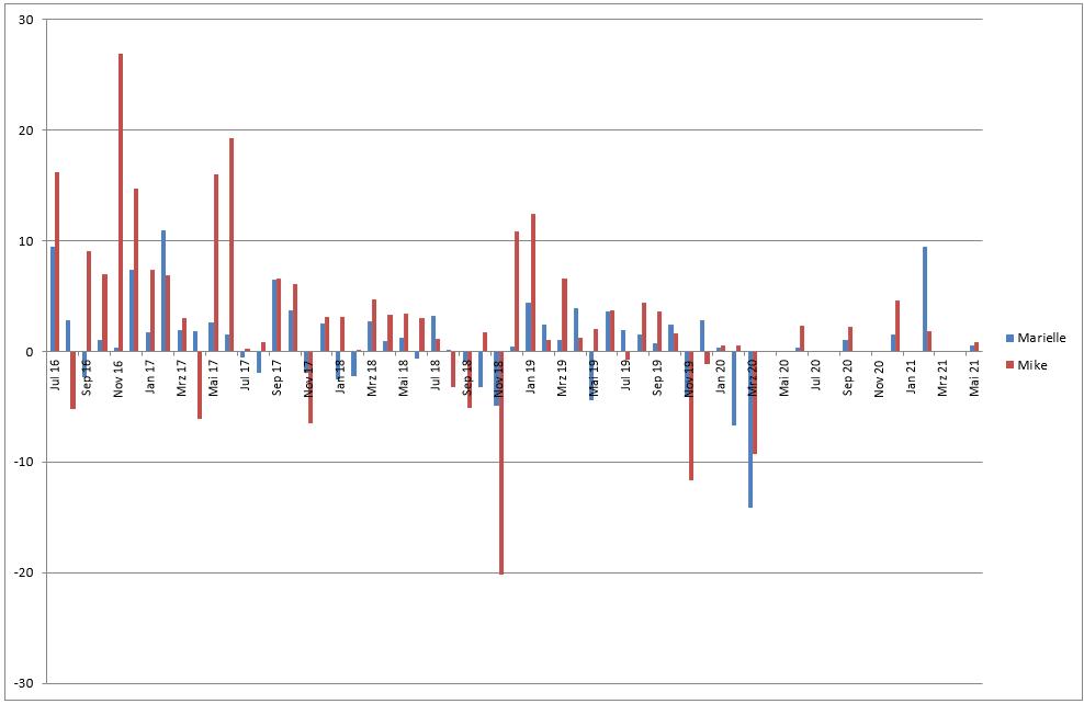 Vermögensentwicklung im Vergleich zum Vormonat